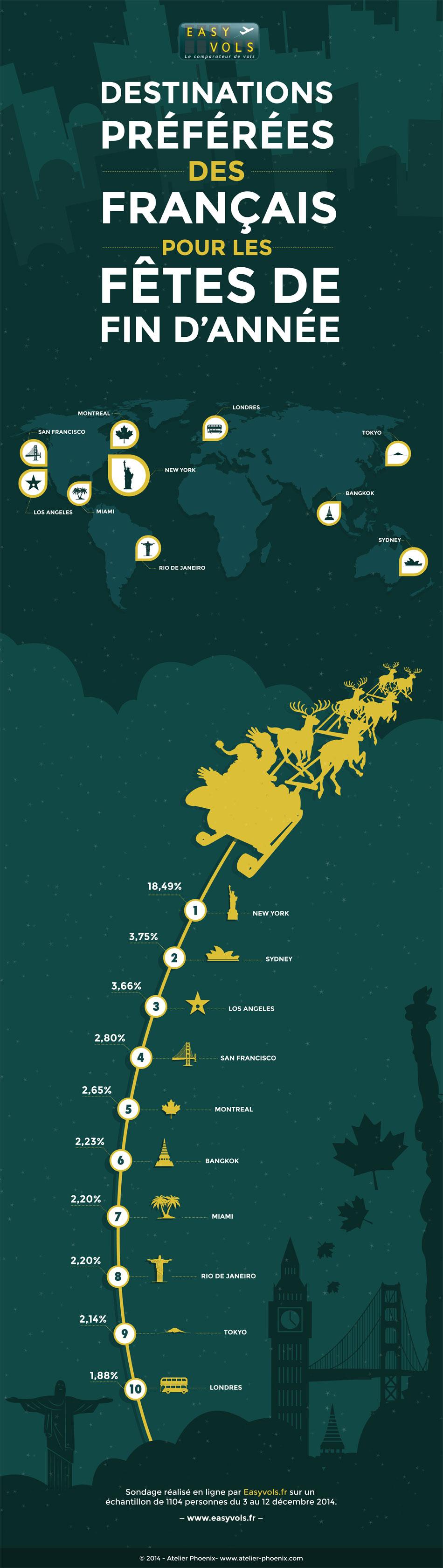 Infographie Easyvols : Les voyages préférés des français à Noël