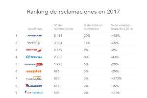 ranking reclamador aerolineas mas reclamaciones ryanair iberia vueling