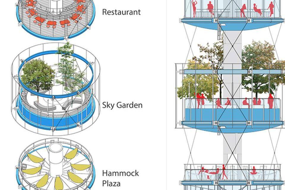 Un projet en six étages